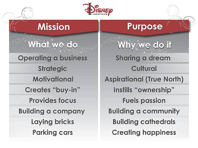 walt disney core values